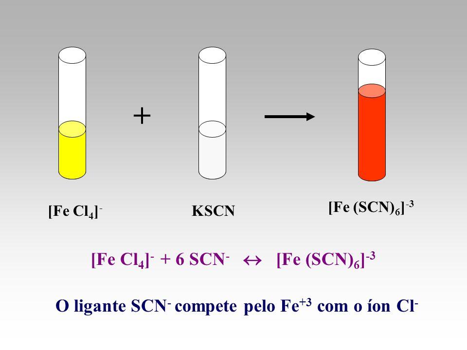 + [Fe Cl4]- + 6 SCN-  [Fe (SCN)6]-3